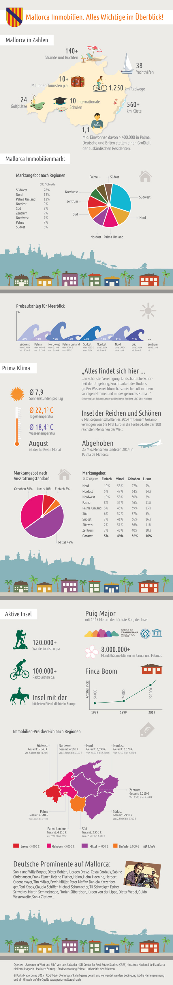 mallorca-immobilien-infografik